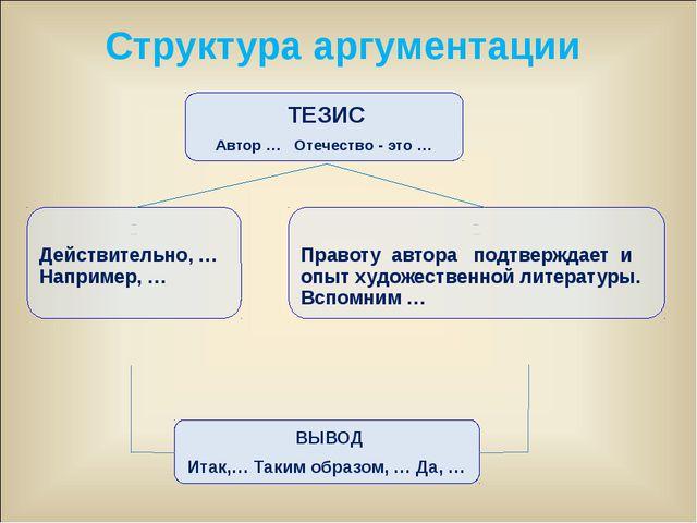 ТЕЗИС Автор … Отечество - это … АРГУМЕНТ 1 (иллюстрации) Действительно, … На...