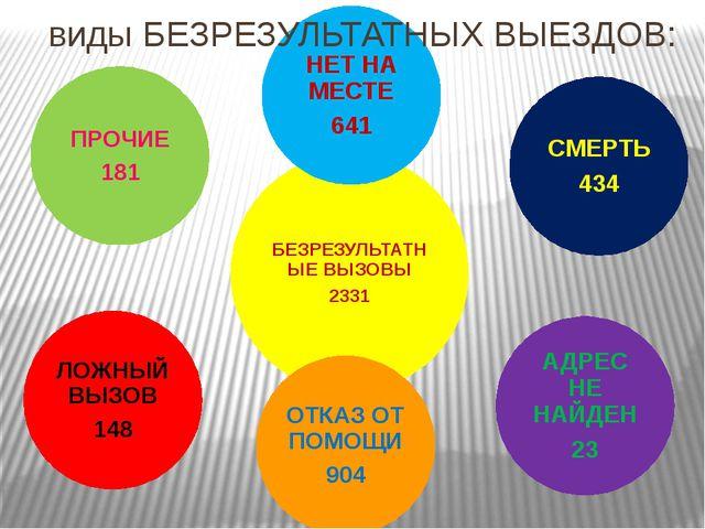 виды БЕЗРЕЗУЛЬТАТНЫХ ВЫЕЗДОВ: