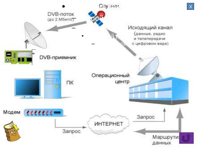 Окно Интернет-пейджера QIP, работающего через сервера ICQ Х