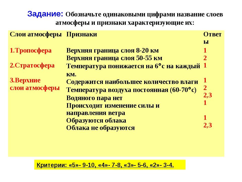 Задание: Обозначьте одинаковыми цифрами название слоев атмосферы и признаки х...