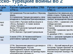 Русско- турецкие войны во 2 половине 18 в. Вопросы для сравнения Русско-турец