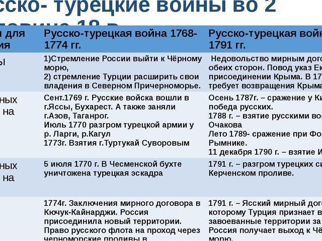 Русско- турецкие войны во 2 половине 18 в. Вопросы для сравнения Русско-турец...