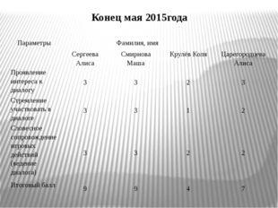 Конец мая 2015года Параметры Фамилия, имя Сергеева Алиса Смирнова Маша Крулё