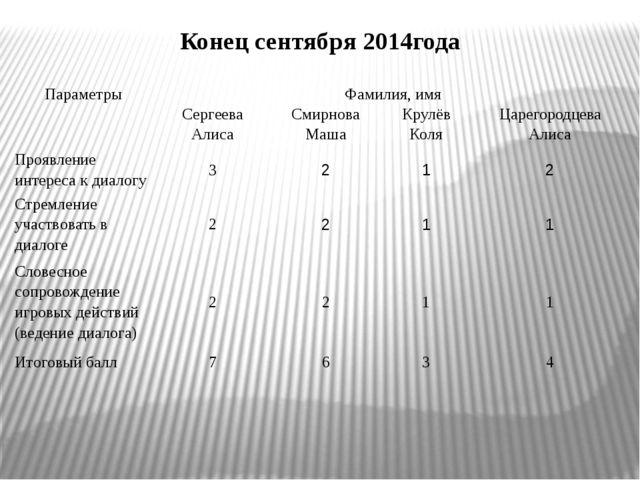 Конец сентября 2014года Параметры Фамилия, имя Сергеева Алиса Смирнова Маша К...