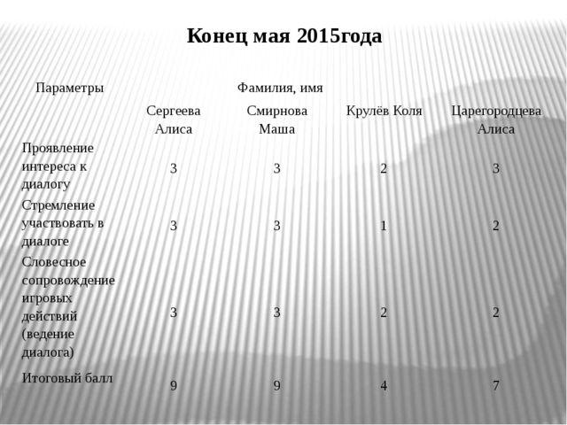 Конец мая 2015года Параметры Фамилия, имя Сергеева Алиса Смирнова Маша Крулё...