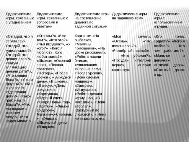 Дидактические игры, связанные с угадыванием Дидактические игры, связанные с в...