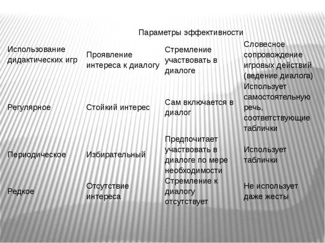 Использование дидактических игр Параметры эффективности Проявление интереса к...