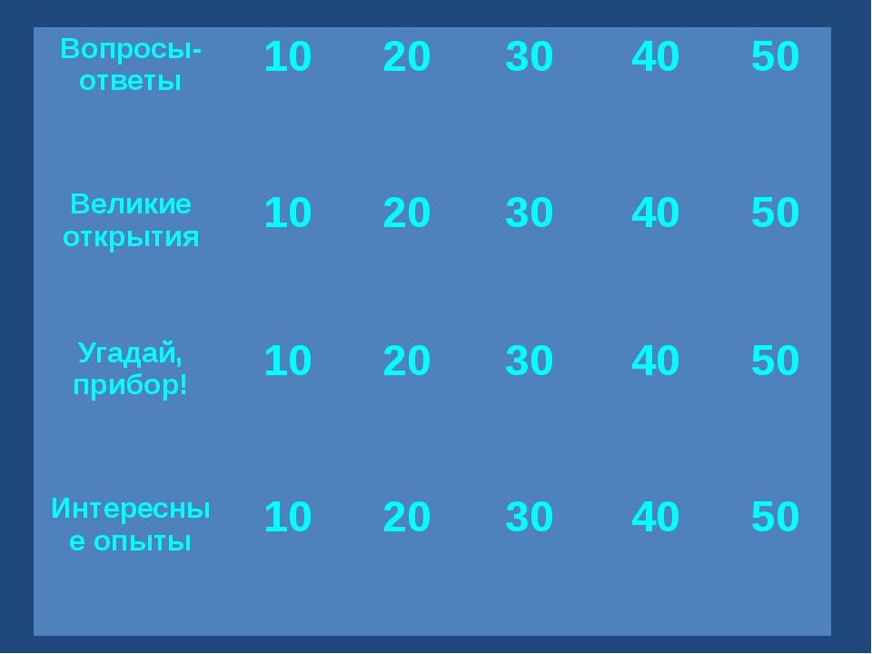 Вопросы-ответы 10 20 30 40 50 Великиеоткрытия 10 20 30 40 50 Угадай,прибор!...