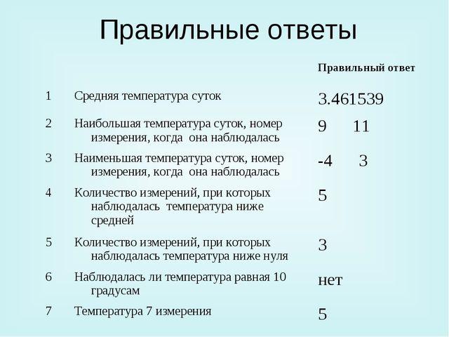 Правильные ответы
