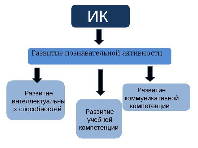 ИКТ Развитие познавательной активности Развитие интеллектуальных способностей...