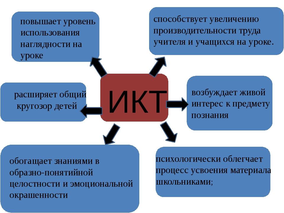 ИКТ обогащает знаниями в образно-понятийной целостности и эмоциональной окраш...