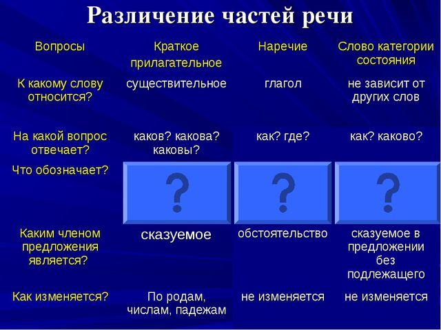 Различение частей речи