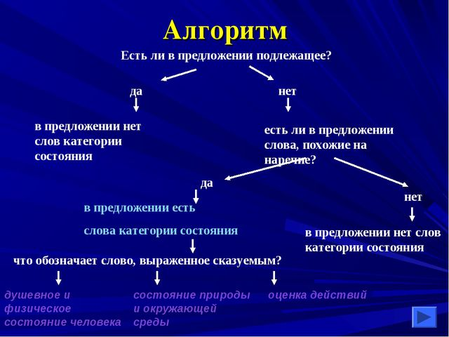 Алгоритм да нет в предложении нет слов категории состояния есть ли в предложе...