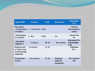Уроки КВН 3 классы 04.03 Нач.школа Багренцева Е.В. Фестиваль «Театральная го