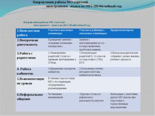 Направления работы МО учителей иностранного языка на 2015-20146учебный год. Н