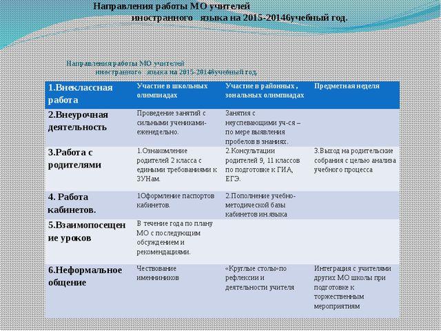 Направления работы МО учителей иностранного языка на 2015-20146учебный год. Н...