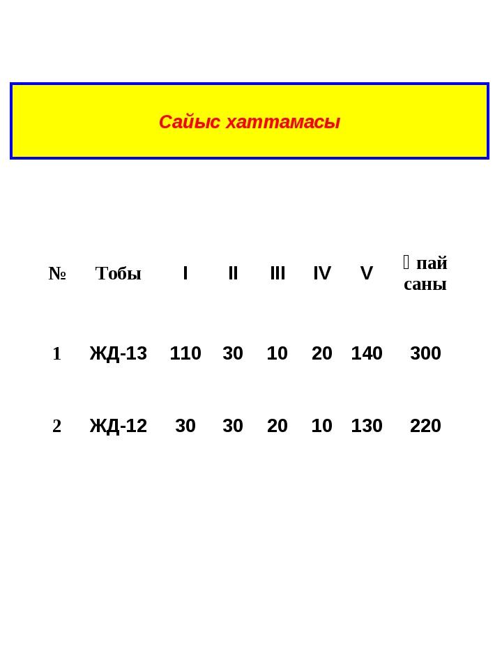 Сайыс хаттамасы №ТобыІІІІІІІVVҰпай саны 1ЖД-13110301020140300 2...