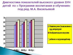 Диагностика показателей высокого уровня ЗУН детей по « Программе воспитания и