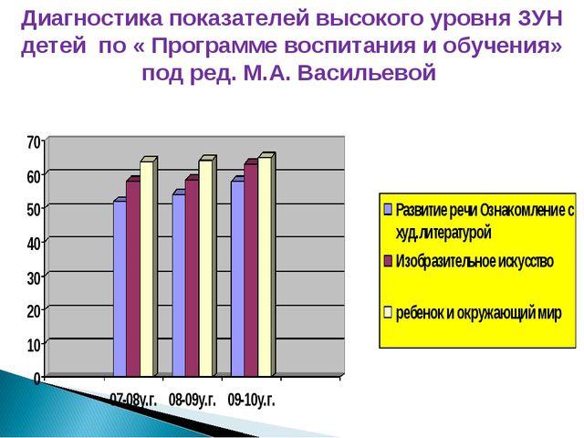 Диагностика показателей высокого уровня ЗУН детей по « Программе воспитания и...