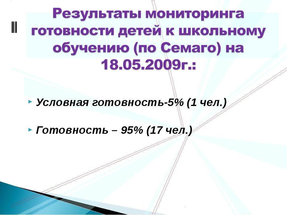 Условная готовность-5% (1 чел.) Готовность – 95% (17 чел.) Актуальность