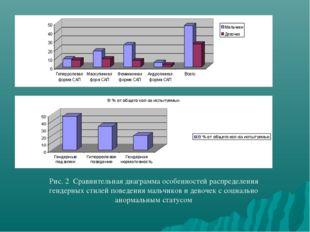 Рис. 2 Сравнительная диаграмма особенностей распределения гендерных стилей по