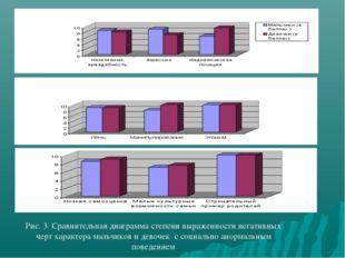 Рис. 3 Сравнительная диаграмма степени выраженности негативных черт характера