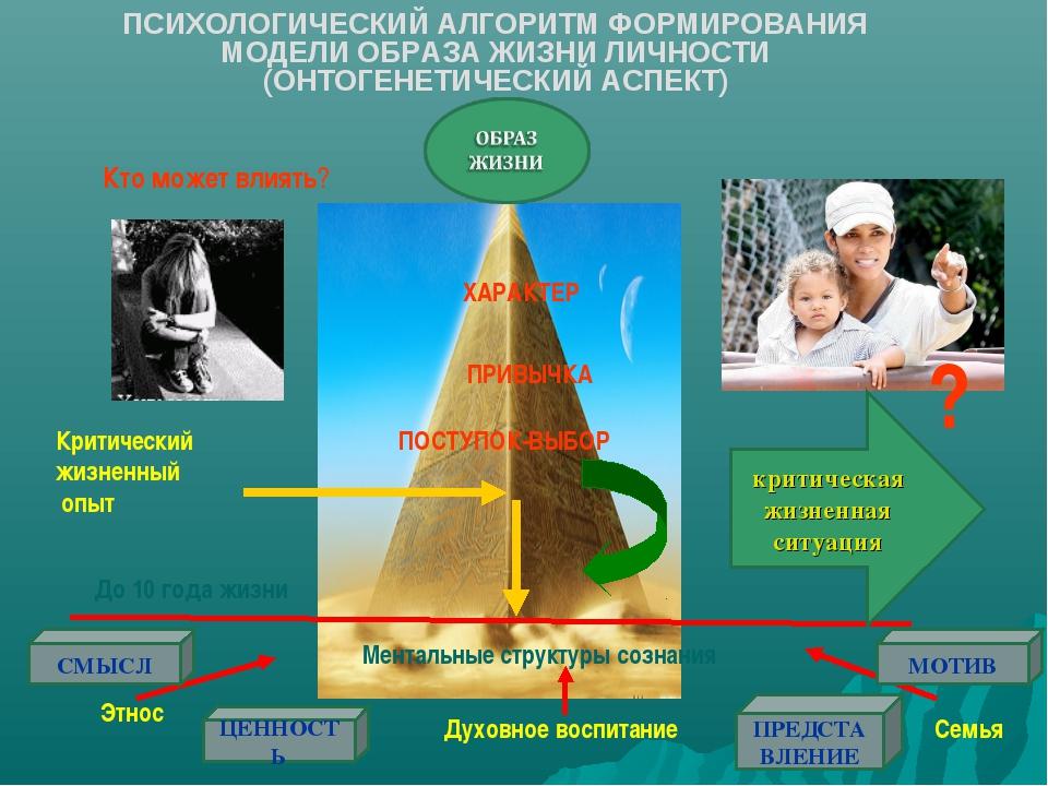 ПСИХОЛОГИЧЕСКИЙ АЛГОРИТМ ФОРМИРОВАНИЯ МОДЕЛИ ОБРАЗА ЖИЗНИ ЛИЧНОСТИ (ОНТОГЕНЕТ...