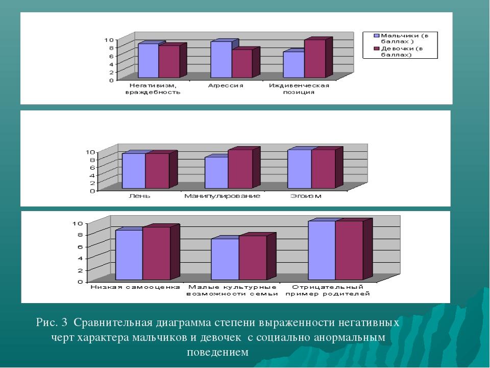 Рис. 3 Сравнительная диаграмма степени выраженности негативных черт характера...