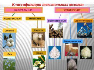 Классификация текстильных волокон НАТУРАЛЬНЫЕ ХИМИЧЕСКИЕ Искусственные Минер
