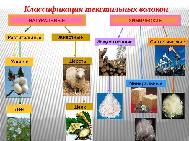 Классификация текстильных волокон НАТУРАЛЬНЫЕ ХИМИЧЕСКИЕ Искусственные Минер...
