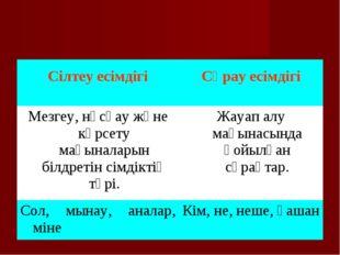 Сілтеу есімдігі  Сұрау есімдігі Мезгеу, нұсқау және көрсету мағыналарын біл