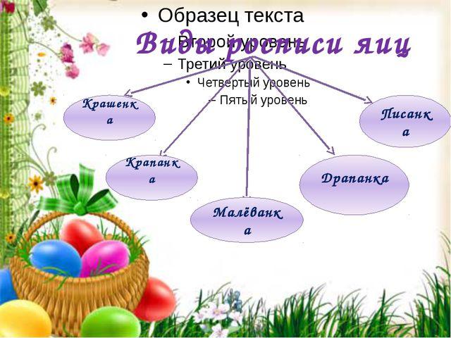 Виды росписи яиц Крашенка Крапанка Малёванка Драпанка Писанка