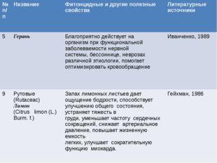 №п/п Название Фитонцидныеи другие полезные свойства Литературные источники 5