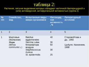 таблица 2: Растения, летучие выделения которых обладают частичной бактерицидн
