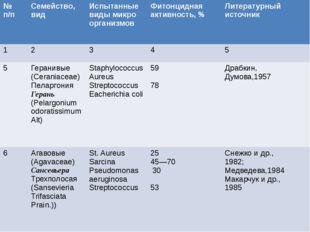 №п/п Семейство,вид Испытанныевиды микро организмов Фитонциднаяактивность, %