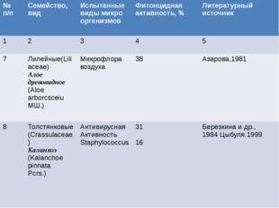 №п/п Семейство,вид Испытанныевиды микро организмов Фитонциднаяактивность, % Л