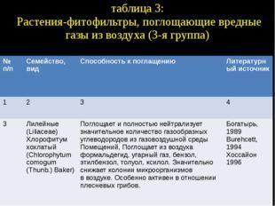 таблица 3: Растения-фитофильтры, поглощающие вредные газы из воздуха (3-я гру