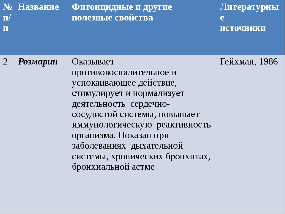 вызывает вызывает №п/п Название Фитонцидныеи другие полезные свойства Литерат...