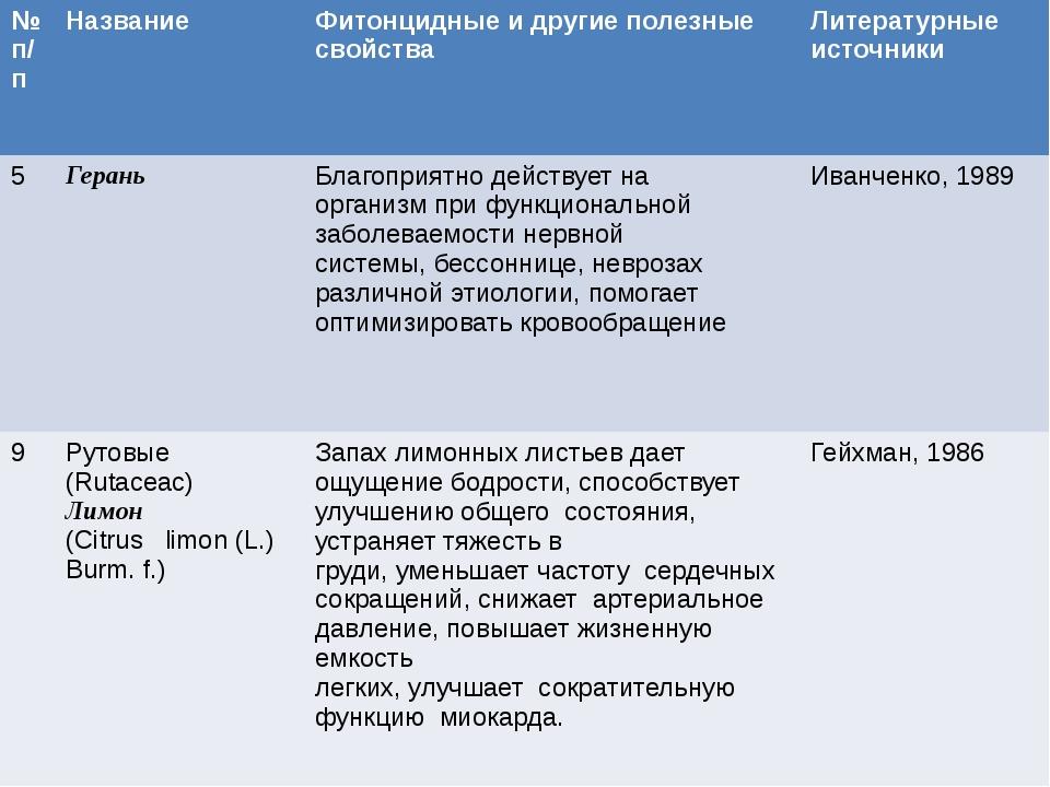 №п/п Название Фитонцидныеи другие полезные свойства Литературные источники 5...