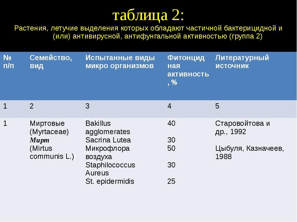 таблица 2: Растения, летучие выделения которых обладают частичной бактерицидн...