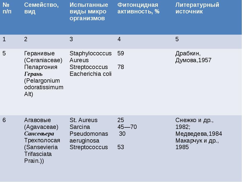 №п/п Семейство,вид Испытанныевиды микро организмов Фитонциднаяактивность, %...