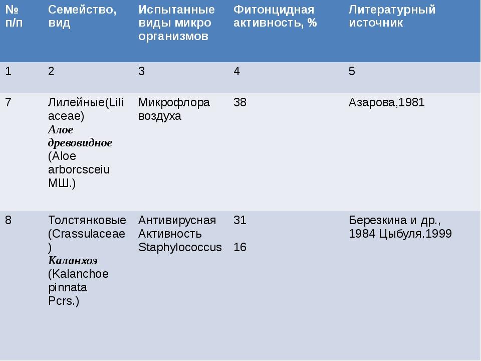 №п/п Семейство,вид Испытанныевиды микро организмов Фитонциднаяактивность, % Л...