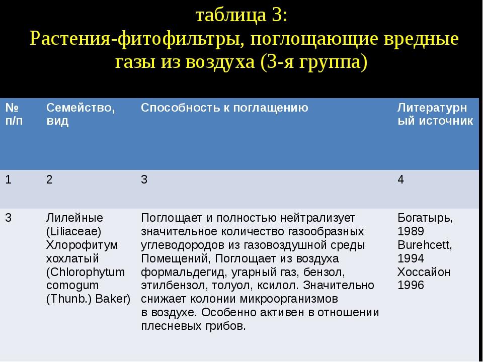таблица 3: Растения-фитофильтры, поглощающие вредные газы из воздуха (3-я гру...