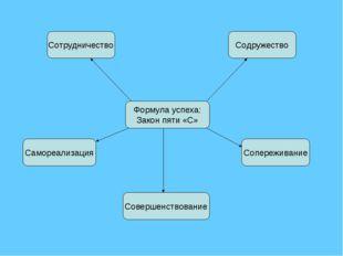 Формула успеха: Закон пяти «С» Содружество Сотрудничество Сопереживание Самор