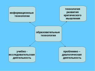 учебно - исследовательская деятельность образовательные технологии информацио