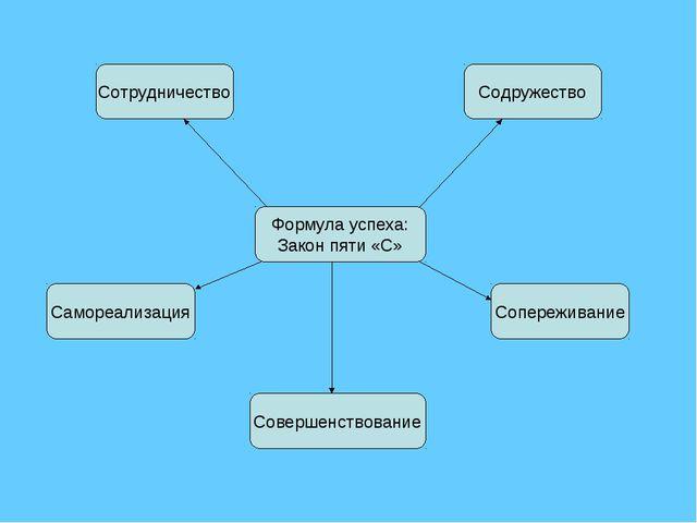 Формула успеха: Закон пяти «С» Содружество Сотрудничество Сопереживание Самор...