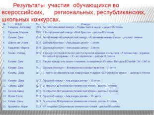 Результаты участия обучающихся во всероссийских, региональных, республиканск