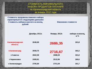 СТОИМОСТЬ МИНИМАЛЬНОГО НАБОРА ПРОДУКТОВ ПИТАНИЯ по Калининградской области за
