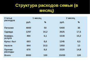 Структура расходов семьи (в месяц) Статьи расходов 1 месяц 2 месяц руб. % руб