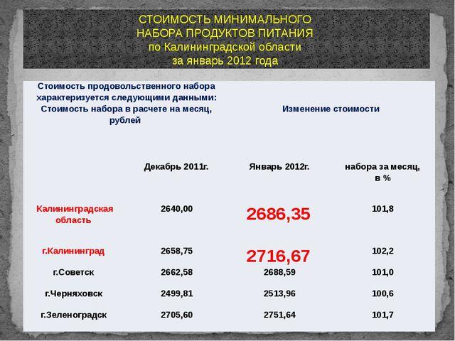 СТОИМОСТЬ МИНИМАЛЬНОГО НАБОРА ПРОДУКТОВ ПИТАНИЯ по Калининградской области за...